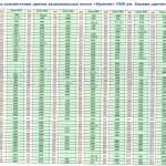 Таблица перевода DMC в ПНК